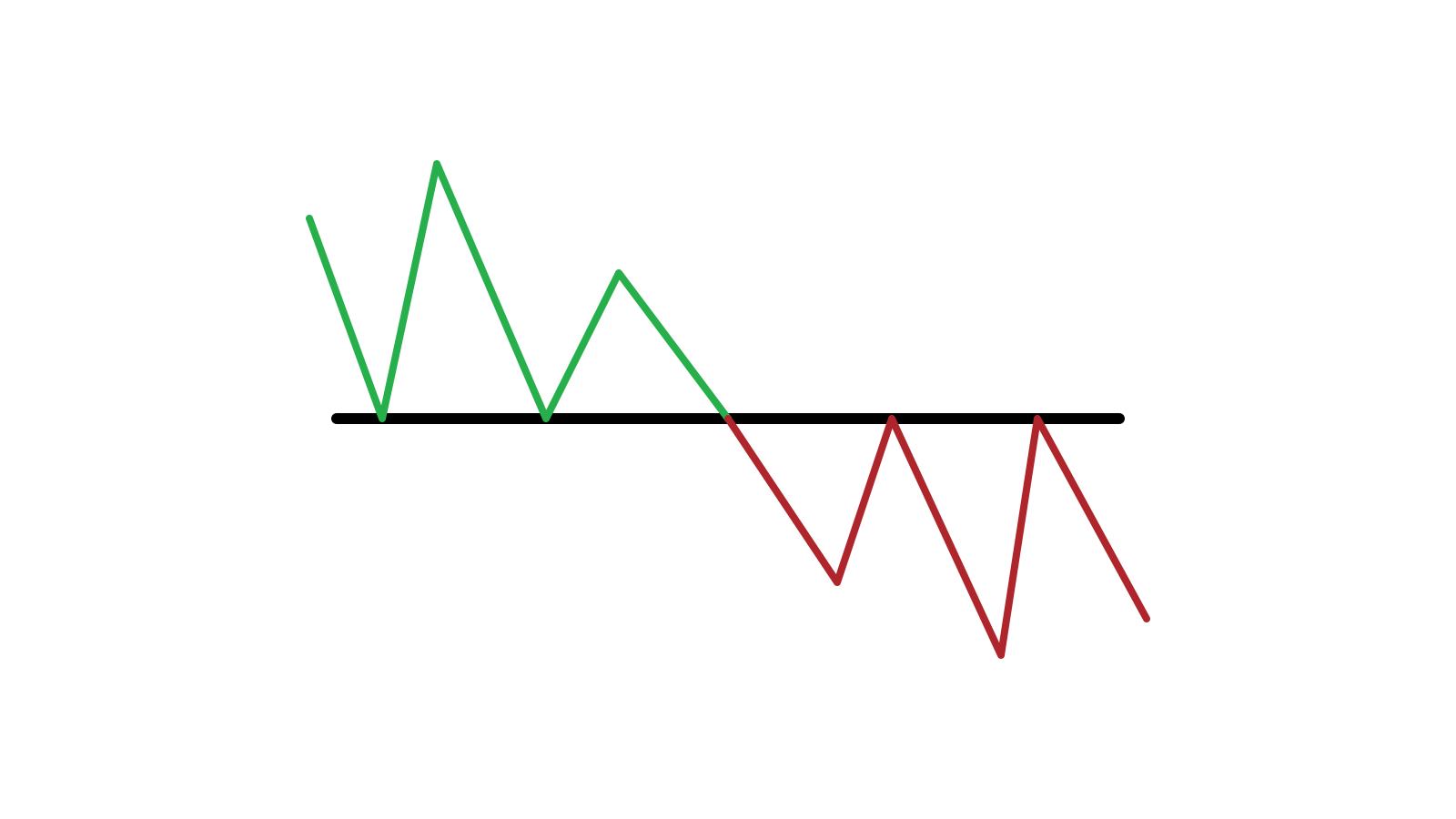 确定价格何时从 ExpertOption 上的支撑/阻力突破的指南以及要采取的行动